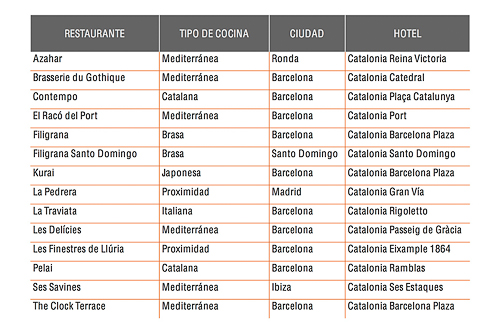 Eboca nueva marca de Catalonia Hotels & Resorts