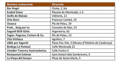 Restaurantes Barcelona Born